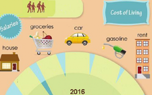 Cost- of -living 2016